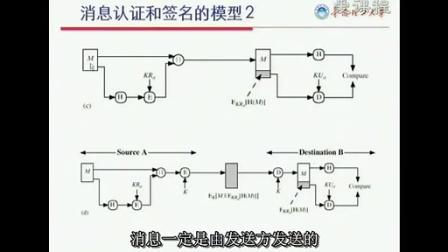 [华南理工大学公开课][计算机网络安全]第4集:数字签名和认证技术