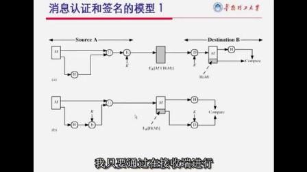 [华南理工大学公开课][计算机网络安全]第4集:数字签名和认证技术_hd