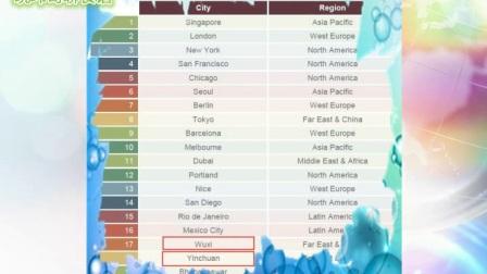 科技大家看:全球20大智慧城市排行榜揭晓:无锡列中国第一,银川、杭州上榜!