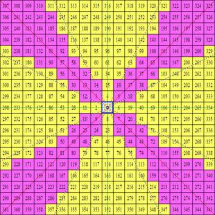 江恩_矩阵图