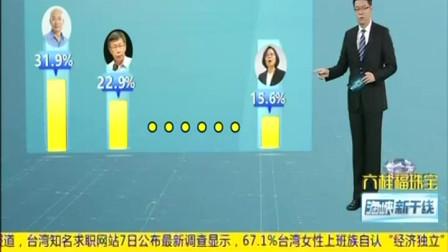 2020台湾地区领导人最新民调出炉:柯文哲不敌韩国瑜及朱立伦蔡英文垫底海峡新干线视频