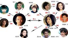 娱乐圈明星关系有多乱?一家人撑起华语半壁江