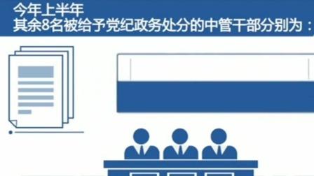 中央纪委国家监委 11名中管干部接受党纪政务处分