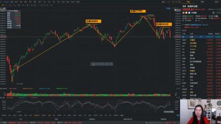 美国三大股指命悬一线,250天均线能否撑住市场?还能反弹吗?