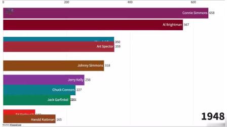 N*A历史时间轴图表:凯尔特人队史得分王一览,众多远古名宿