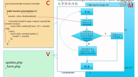 旧版魏曦教你学Yii2.0(第7/10段) 3.2 文章修改和新增的代码分析