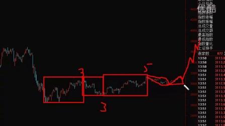 16年11月11-上证指数正在黎明之前-美元即将反弹