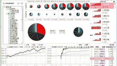 天狼50讲师-孙会研2010 天狼50证券软件功能概述(2)