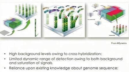 L06-1: 新一代测序技术数据分析 第六讲 RNA-seq I (I)
