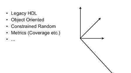 Cadence UVM SV Basics 1 - UVM Introduction