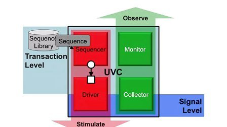 Cadence UVM SV Basics 10 - Sequencer