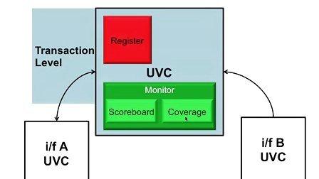 Cadence UVM SV Basics 15 - Module UVC