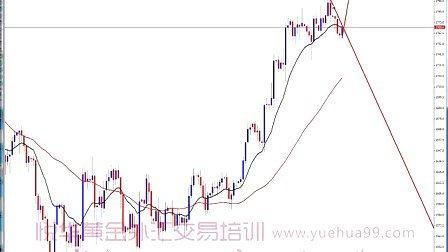 外汇投资黄金交易视频10.12(邵悦华)(www.yuehua567.com)