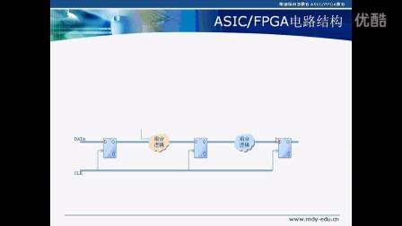 点拨·FPGA教学视频之二 FPGA入门大串联