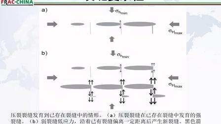 水力裂缝发育复杂度