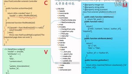 旧版魏曦教你学Yii2.0(第6/10段) 3.1 文章查看的代码分析