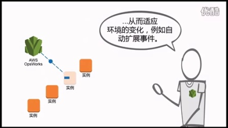 Amazon Opswork 简介