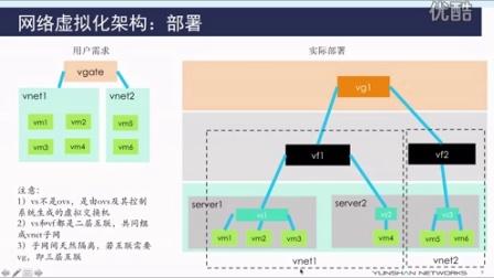 #混合云技术揭秘# 网络虚拟化