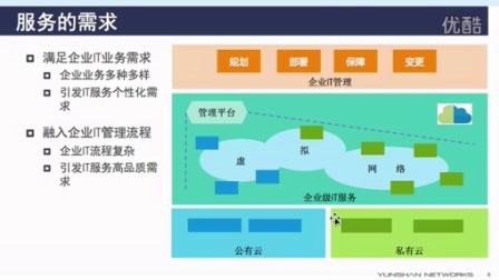 #混合云技术揭秘# 企业级IT服务