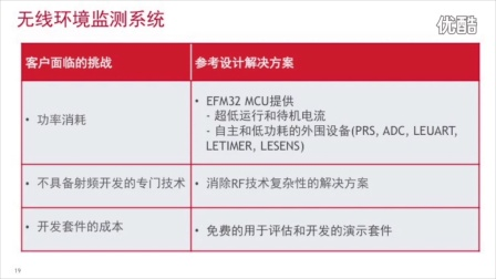 节能型EFM8/32 MCU产品设计实例分享