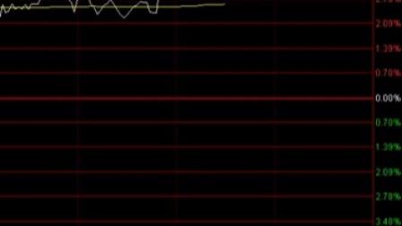 掘金年报:社保新进133股 私募重仓这些股