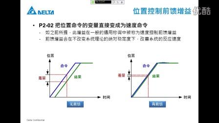 台达ASDA-A2系列控制模式介紹