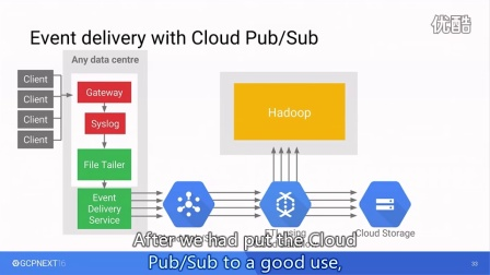 DATA & ANALYTICS - From stream to recommendation with Cloud Pub/Sub and Cloud Da