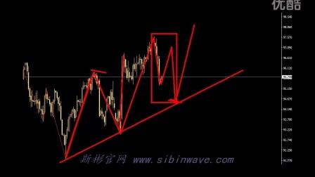 16年8月2波浪理论上证指数黄金美元策略指引