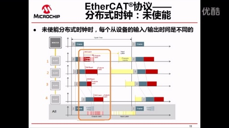 LAN9252 EtherCAT®从控制器