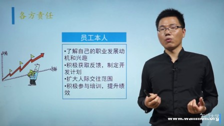 【万门大学】组织行为学22.3职业发展