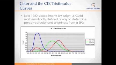 在线演讲(EN): 如何使用成像色度计测量LED光源的亮度与色度