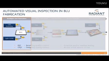 在线演讲(EN): 自动化视觉检测在平板显示产业中的应用