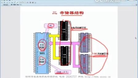 森鑫源职业技术学校- 单片机视频4
