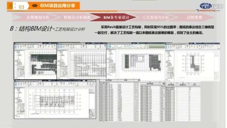 【3.3BIM大讲堂】1.11-BIM技术在重庆长安汽车股份有限公司 乘用车建设项目中的应用