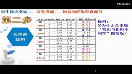 萧山区初中科学智慧15分钟现场比赛3