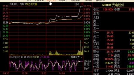 股票入门必涨 必看黑马涨停股 涨停股选股器-股票冲涨停VDPZ0