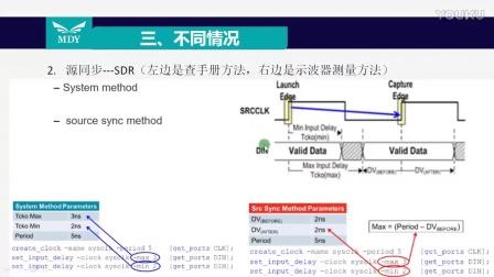 潘文明至简设计法系列教程  03 input delay约束