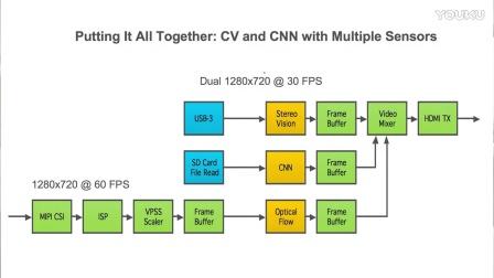使用 reVISION 堆栈在单个芯片中实现计算机视觉、机器学习以及传感器融合