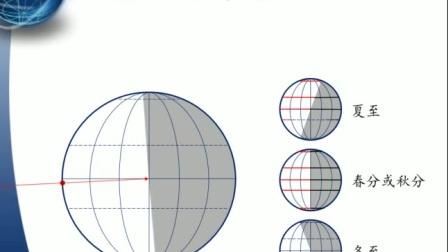 《地球公转的地理意义——昼夜长短的变化》高一地理-礼泉县一中-邢莹莹-陕西省首届微课大赛