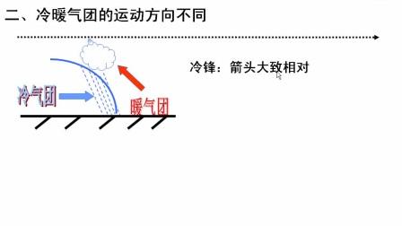 《冷锋和暖锋的区别》高一地理-黄陵中学-田佩-陕西省首届微课大赛