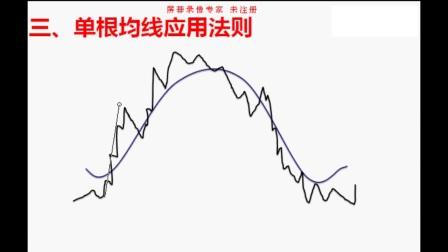 均线走势图分析技巧 MA均线图看法 压力支撑判断方法 现货白银原油投资视频