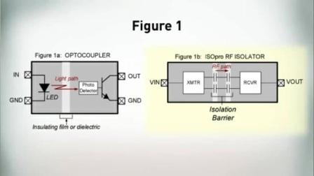 数字隔离器与光耦合器