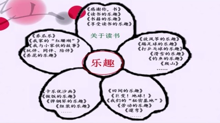 2016年微課評比一等獎獲獎作品《樂趣》習作賞評(北師大版語文六下,曹居濤)