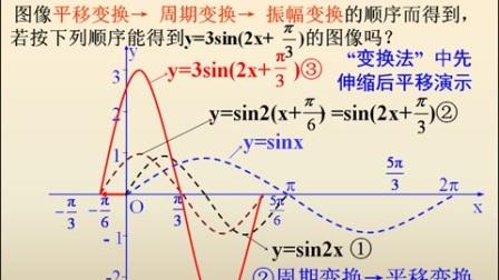 人教版高一数学《三角函数的图像变换》微课视频,雷洁,陕西省首届微课大赛
