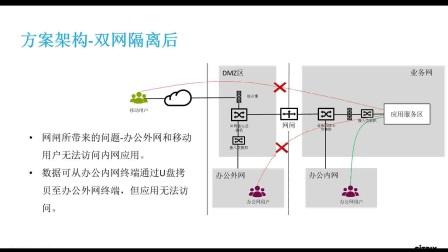 2017-05-05 Citrix双网隔离