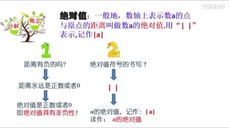 人教版数学七上《绝对值》微课视频,陕西省首届微课大赛