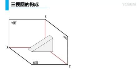 高中技术《三视图的形成及规律》微课视频,王海波,陕西省首届微课大赛