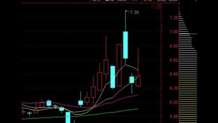 9种经典股票k线组合图解分析