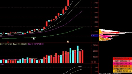 股票大盘:一招鲜,吃遍天——股票对冲解套实战操作技巧
