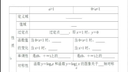 《對數函數的圖像及性質》人教版數學高一,新密二高:羅全鋒